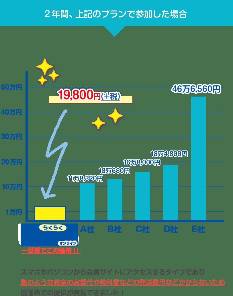 2年間、上記のプランで参加した場合 19,800円(+税) スマホやパソコンから会員サイトにアクセスするタイプであり塾のような教室の家賃代や教科書などの発送費用などかからないため低価格での提供が実現できました!